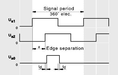 ssi组合逻辑电路